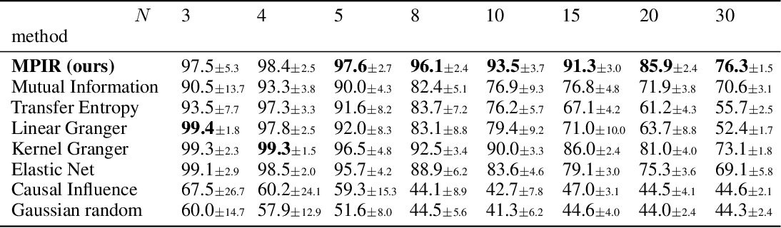 Figure 1 for Discovering Nonlinear Relations with Minimum Predictive Information Regularization
