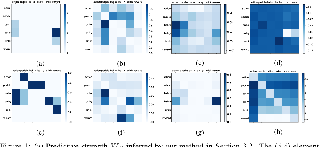 Figure 2 for Discovering Nonlinear Relations with Minimum Predictive Information Regularization