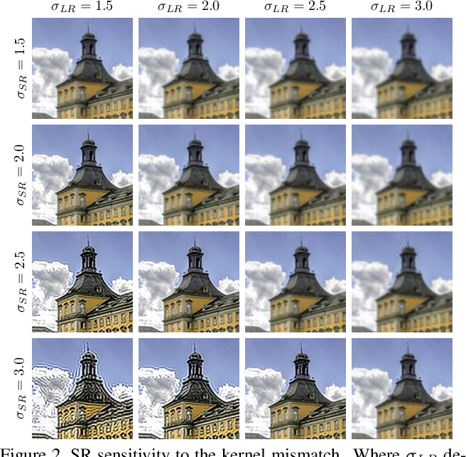 Figure 3 for Blind Super-Resolution With Iterative Kernel Correction