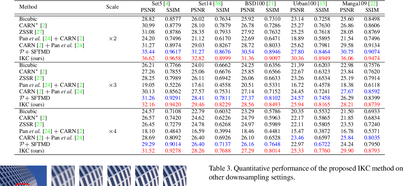 Figure 4 for Blind Super-Resolution With Iterative Kernel Correction