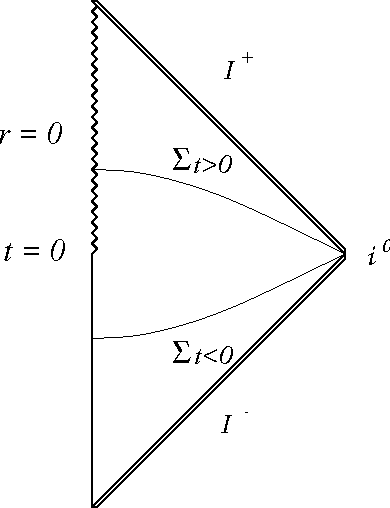 Figure 2: A conformal diagram of a spacetime M = Σ × R with Σt<0 ≈ R3 and Σt>0 ≈ R3 − {0} so that a timelike singularity emerges at the center after t = 0.