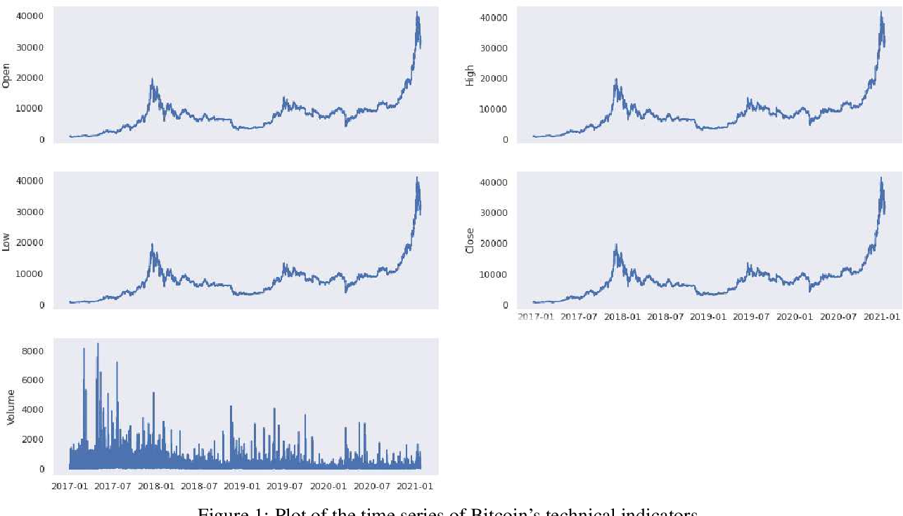 Figure 2 for On Technical Trading and Social Media Indicators in Cryptocurrencies' Price Classification Through Deep Learning