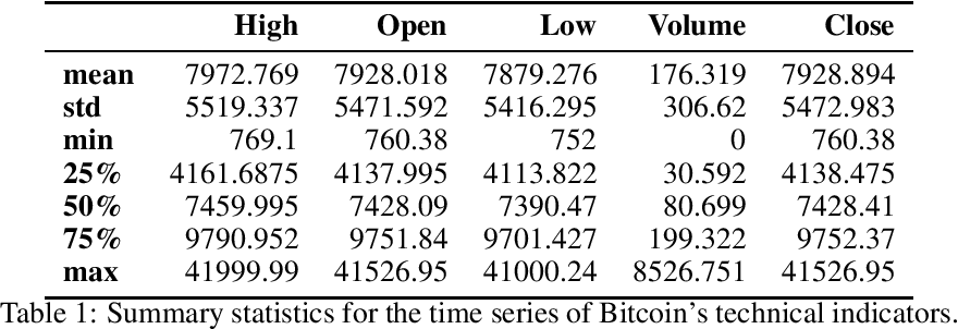 Figure 1 for On Technical Trading and Social Media Indicators in Cryptocurrencies' Price Classification Through Deep Learning