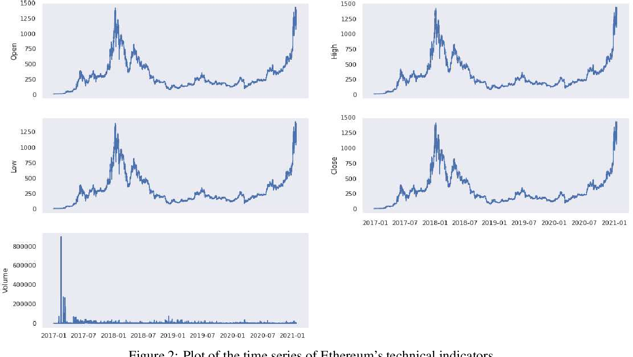 Figure 4 for On Technical Trading and Social Media Indicators in Cryptocurrencies' Price Classification Through Deep Learning