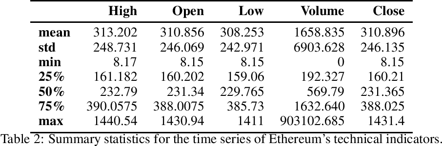 Figure 3 for On Technical Trading and Social Media Indicators in Cryptocurrencies' Price Classification Through Deep Learning
