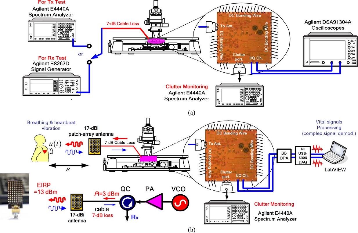 A Fully Integrated 60-GHz CMOS Direct-Conversion Doppler Radar RF ...