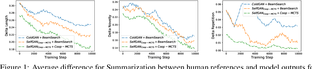Figure 2 for To Beam Or Not To Beam: That is a Question of Cooperation for Language GANs