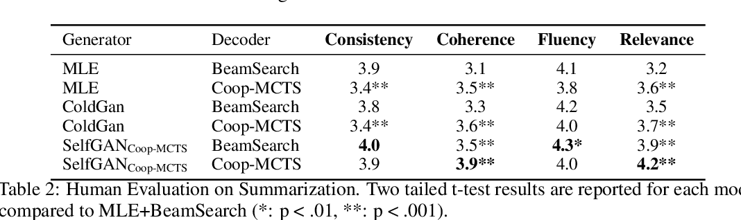 Figure 3 for To Beam Or Not To Beam: That is a Question of Cooperation for Language GANs