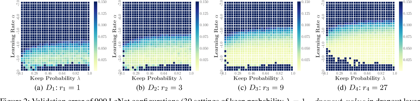 Figure 3 for MFES-HB: Efficient Hyperband with Multi-Fidelity Quality Measurements