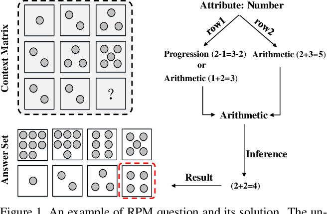 Figure 1 for Hierarchical Rule Induction Network for Abstract Visual Reasoning