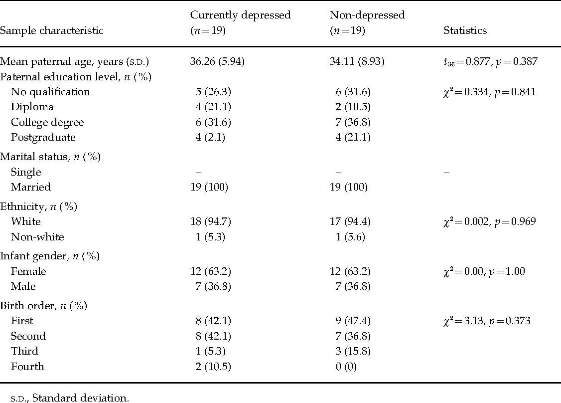 Table 1. Comparison of paternal and infant demographic characteristics by  paternal diagnostic status