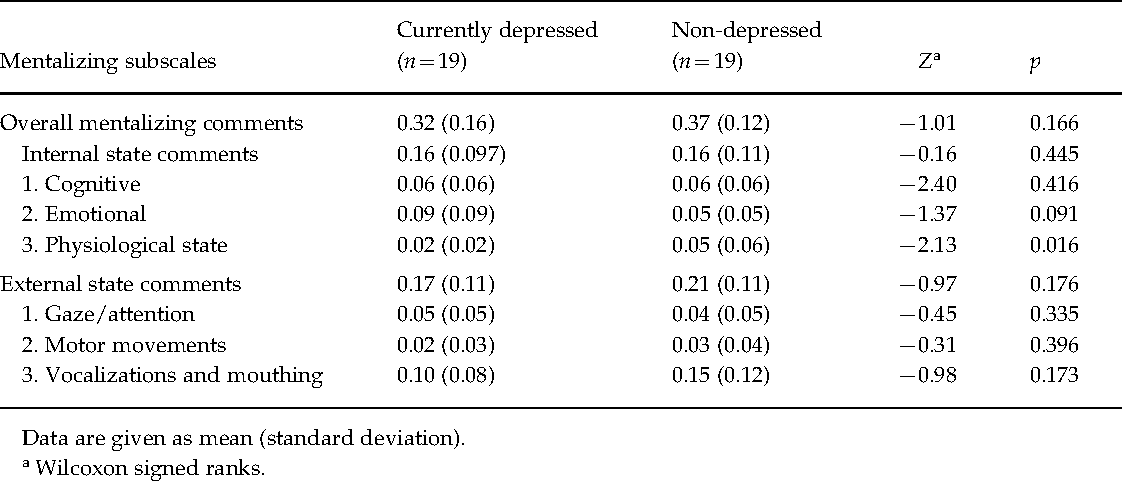 Table 4. Proportion of mentalizing statements, by paternal diagnostic group