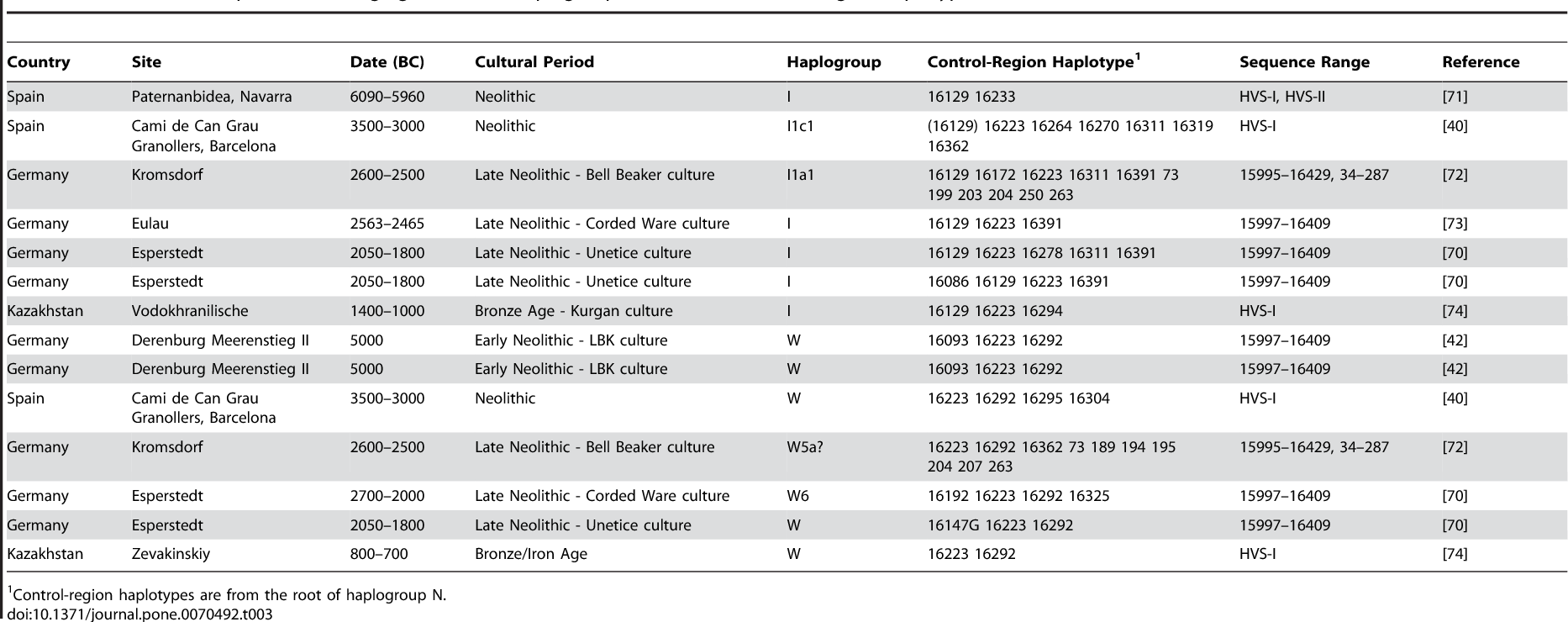 Table 3 from Mitogenomes from Two Uncommon Haplogroups Mark