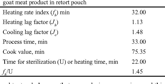 Heat penetration characteristics