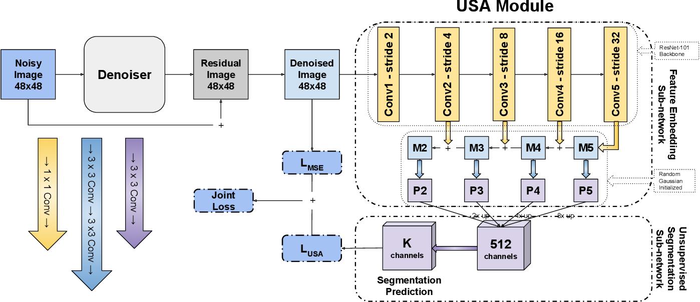 Figure 1 for Segmentation-Aware Image Denoising without Knowing True Segmentation