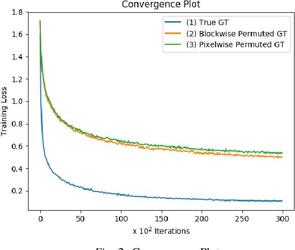 Figure 2 for Segmentation-Aware Image Denoising without Knowing True Segmentation