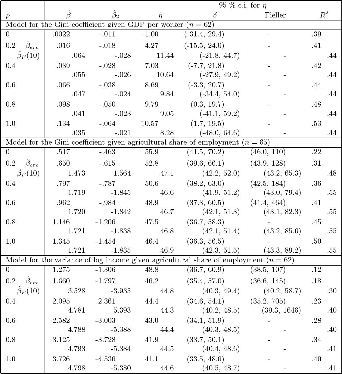 Covariate Measurement Error in Quadratic Regression