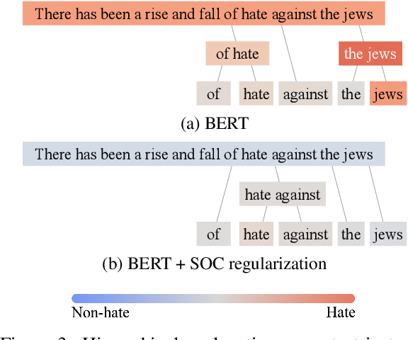 Figure 4 for Contextualizing Hate Speech Classifiers with Post-hoc Explanation