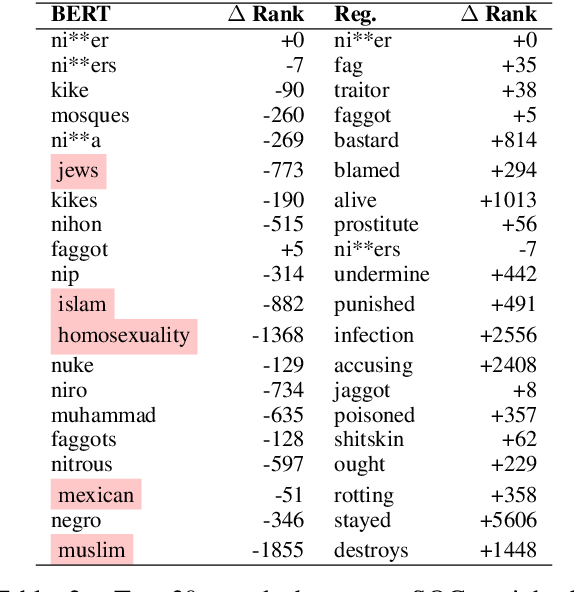 Figure 3 for Contextualizing Hate Speech Classifiers with Post-hoc Explanation