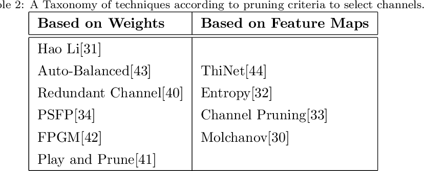 Figure 4 for A Survey of Pruning Methods for Efficient Person Re-identification Across Domains