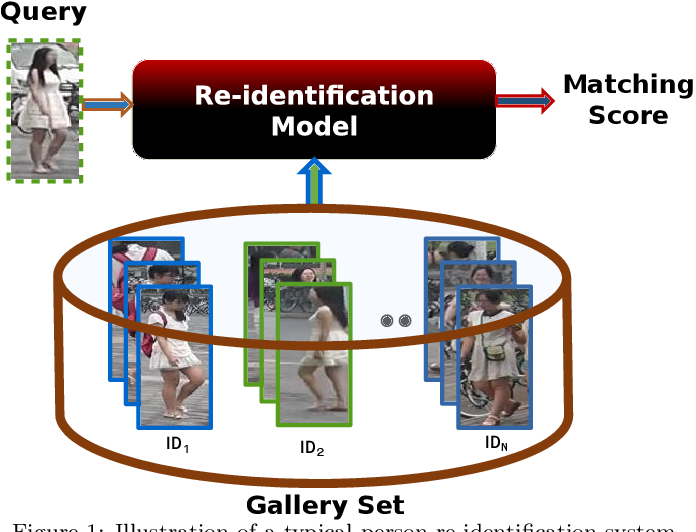 Figure 1 for A Survey of Pruning Methods for Efficient Person Re-identification Across Domains
