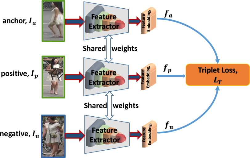 Figure 3 for A Survey of Pruning Methods for Efficient Person Re-identification Across Domains