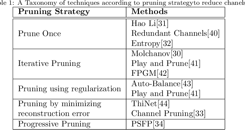Figure 2 for A Survey of Pruning Methods for Efficient Person Re-identification Across Domains