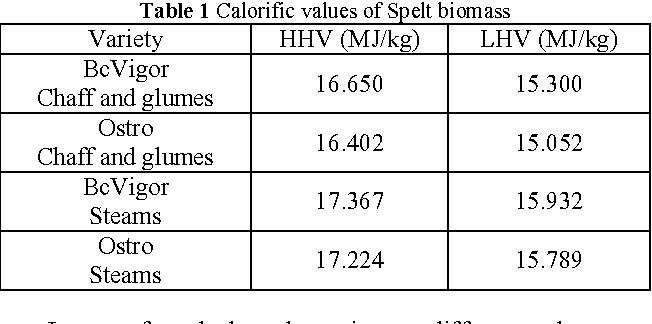 Table 1 Calorific values of Spelt biomass