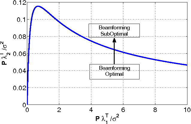 Fig. 1. Necessary and sufficient condition for optimality of beamforming. The destination has 4 antennas and the eavesdropper has a single antenna. Points on this curve satisfy Pλ T 1 σ2 ≥ Pλ T 2 σ2 and λT1 + λ T 2 ≤ mS .