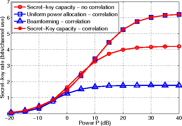 Fig. 2. Impact of combined correlation on secret-key rates. The transmitter, the destination and the eavesdropper are equipped with 2, 3 and 2 antennas, respectively.
