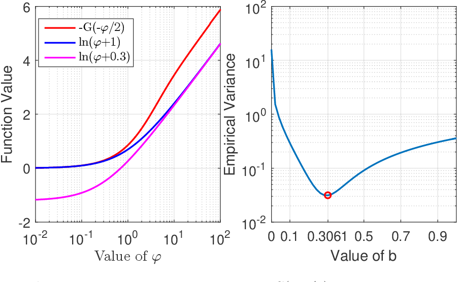 Figure 3 for Variational Inference for Gaussian Process with Panel Count Data