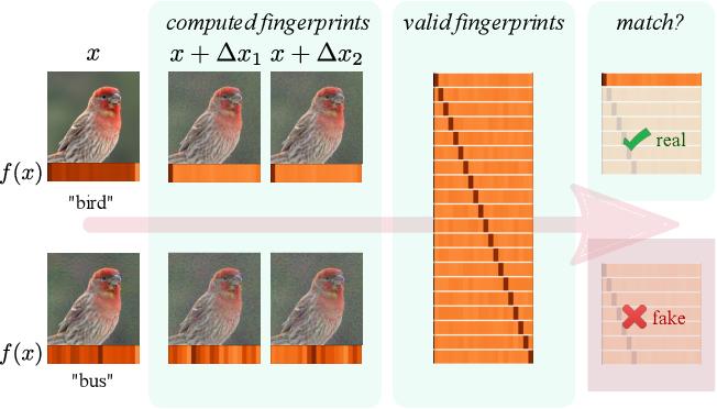 Figure 1 for Detecting Adversarial Examples via Neural Fingerprinting