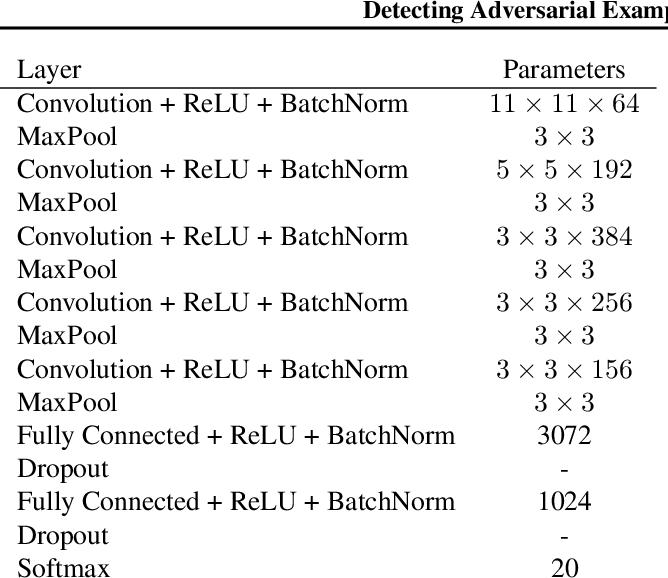 Figure 4 for Detecting Adversarial Examples via Neural Fingerprinting