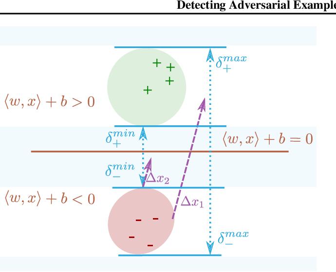 Figure 3 for Detecting Adversarial Examples via Neural Fingerprinting