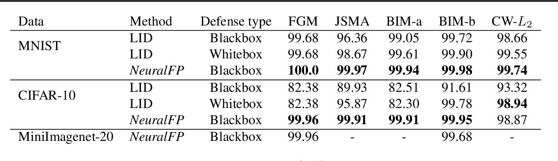 Figure 2 for Detecting Adversarial Examples via Neural Fingerprinting