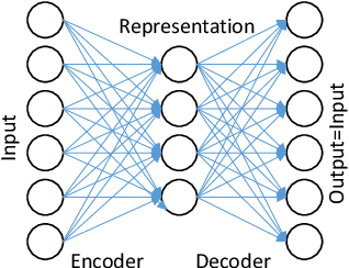 Figure 3 for Deep Latent Factor Model for Collaborative Filtering