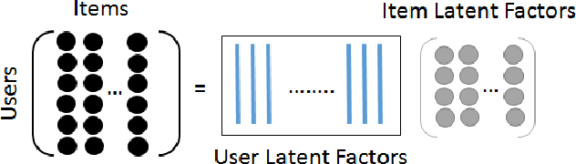 Figure 4 for Deep Latent Factor Model for Collaborative Filtering