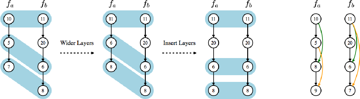 Figure 1 for Auto-Keras: Efficient Neural Architecture Search with Network Morphism