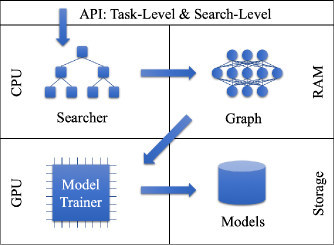 Figure 3 for Auto-Keras: Efficient Neural Architecture Search with Network Morphism