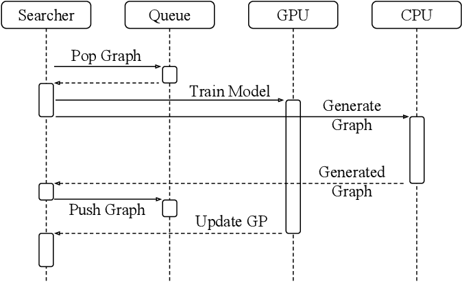 Figure 4 for Auto-Keras: Efficient Neural Architecture Search with Network Morphism