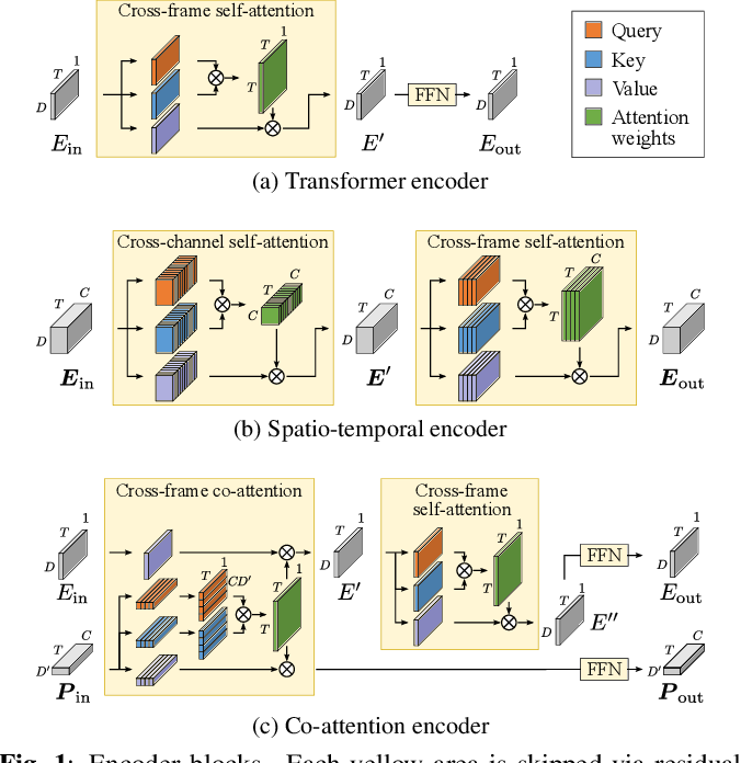 Figure 1 for Multi-Channel End-to-End Neural Diarization with Distributed Microphones