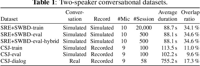 Figure 2 for Multi-Channel End-to-End Neural Diarization with Distributed Microphones