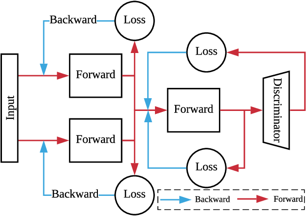 Figure 4 for Indirect Domain Shift for Single Image Dehazing