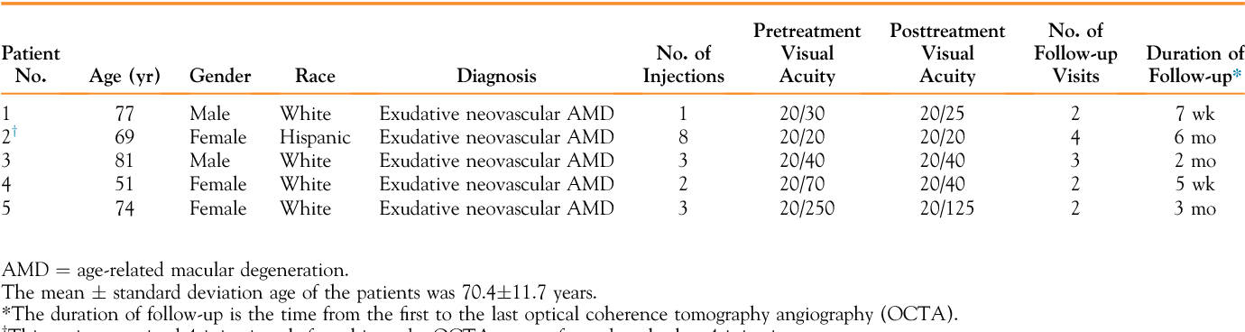 1fa7c2934d5d34 Projection artifact removal improves visualization and quantitation of macular  neovascularization imaged by optical coherence tomography angiography.