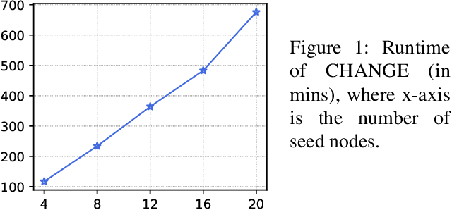 Figure 1 for Contingency-Aware Influence Maximization: A Reinforcement Learning Approach