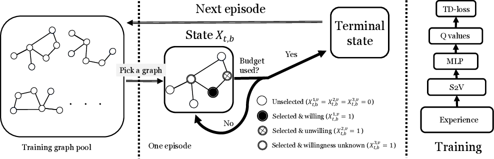 Figure 2 for Contingency-Aware Influence Maximization: A Reinforcement Learning Approach
