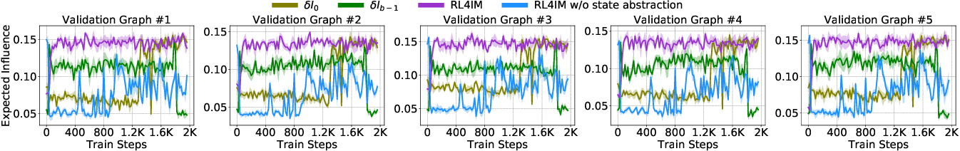 Figure 3 for Contingency-Aware Influence Maximization: A Reinforcement Learning Approach