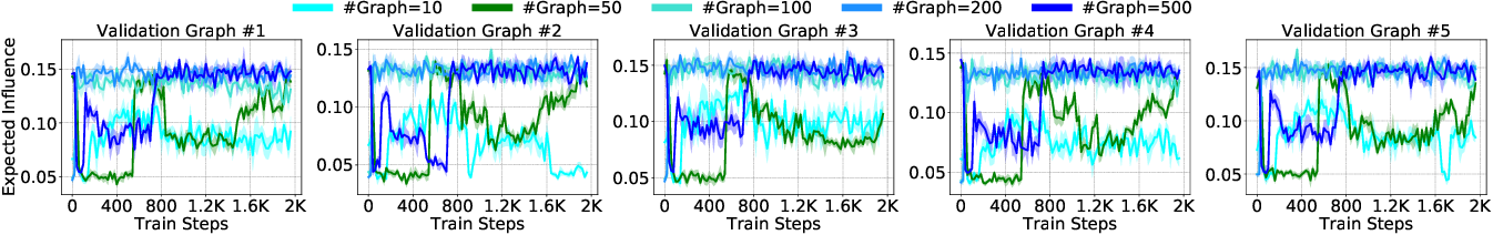 Figure 4 for Contingency-Aware Influence Maximization: A Reinforcement Learning Approach