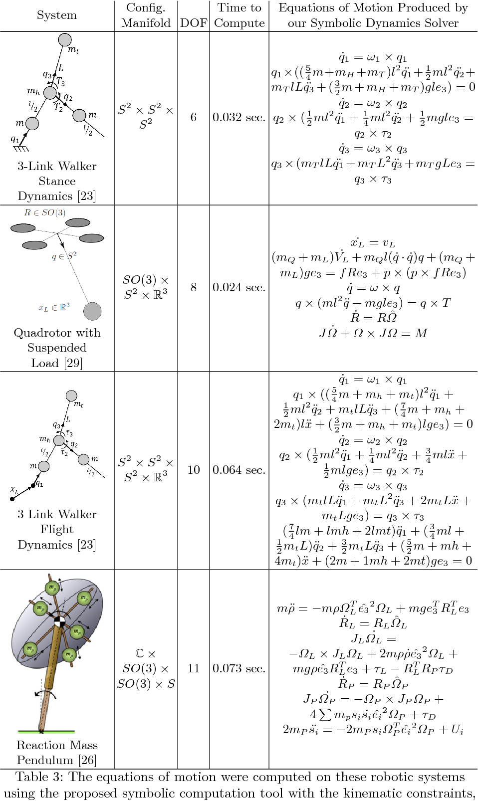 Table 3 from Symbolic Computation of Dynamics on Smooth Manifolds