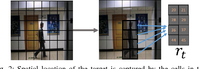 Figure 2 for A Reinforcement Learning Approach to Target Tracking in a Camera Network